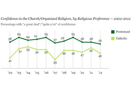 Confidence in organized religion hits all-time low